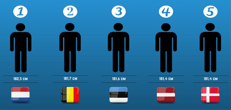 Did You Know That Belgian Men Are The Second Tallest In -5505