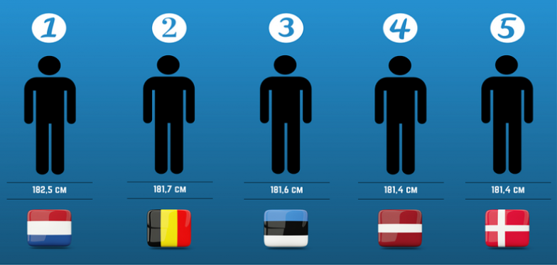 Did you know that Belgian men are the second tallest in the world